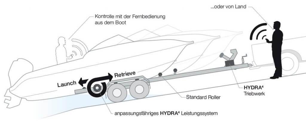 Balex Grafik Deutsch